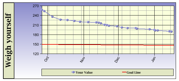 Weight loss graph 9/26/11 - 01/16/12
