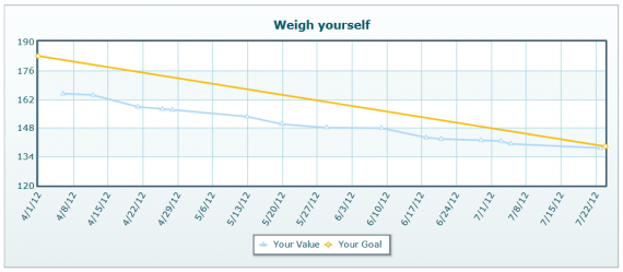 Weights from April, 2011 to July 23, 2012 with goal line