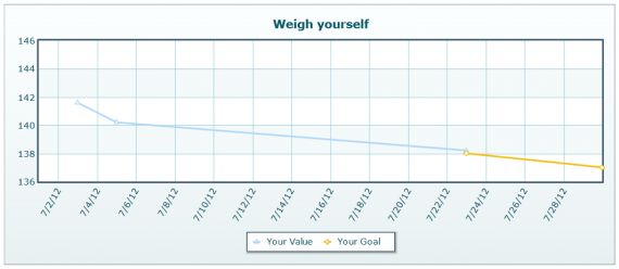 New weight loss goal and start of goal line