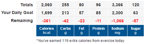 table of goal and actual nutrient intake from MyFitnessPal
